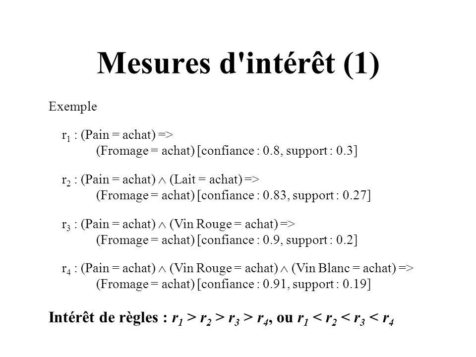 Mesures d intérêt (1) Exemple. r1 : (Pain = achat) => (Fromage = achat) [confiance : 0.8, support : 0.3]